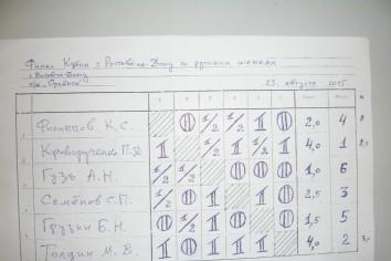 Финал Кубка Ростова-на-Дону по русским шашкам 2015 года